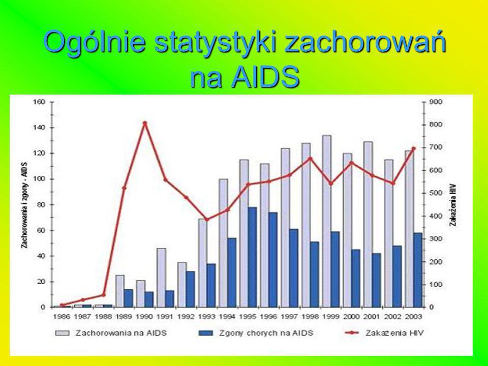 Ogólnie statystyki zachorowań na AIDS