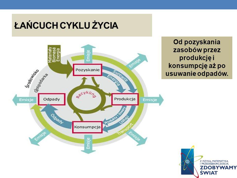 ŁAŃCUCH CYKLU ŻYCIA Od pozyskania zasobów przez produkcję i konsumpcję aż po usuwanie odpadów.