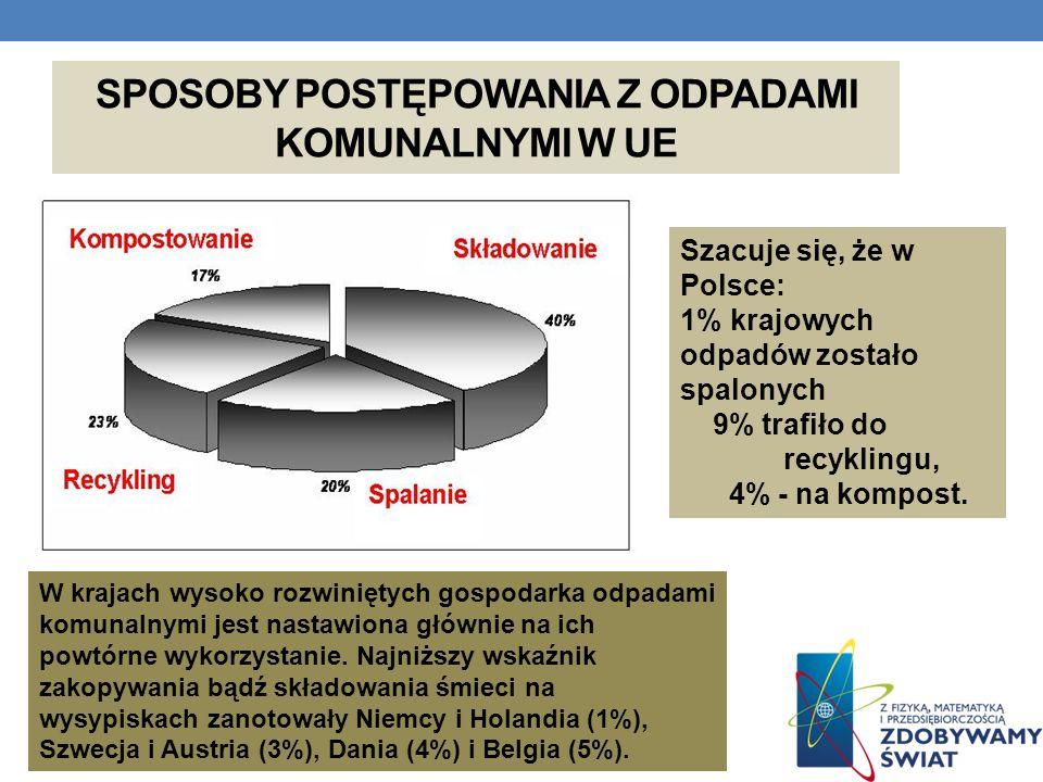 SPOSOBY POSTĘPOWANIA Z ODPADAMI KOMUNALNYMI W UE Szacuje się, że w Polsce: 1% krajowych odpadów zostało spalonych 9% trafiło do recyklingu, 4% - na ko