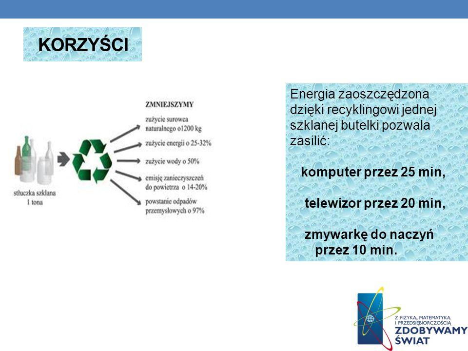 KORZYŚCI Energia zaoszczędzona dzięki recyklingowi jednej szklanej butelki pozwala zasilić: komputer przez 25 min, telewizor przez 20 min, zmywarkę do