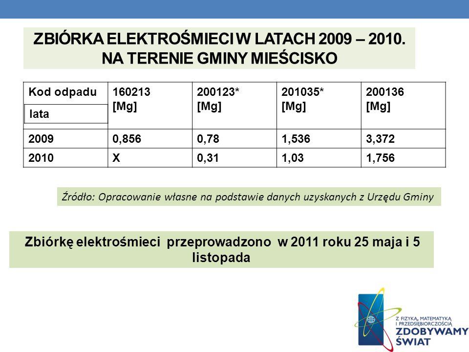 ZBIÓRKA ELEKTROŚMIECI W LATACH 2009 – 2010. NA TERENIE GMINY MIEŚCISKO Kod odpadu160213 [Mg] 200123* [Mg] 201035* [Mg] 200136 [Mg] 20090,8560,781,5363