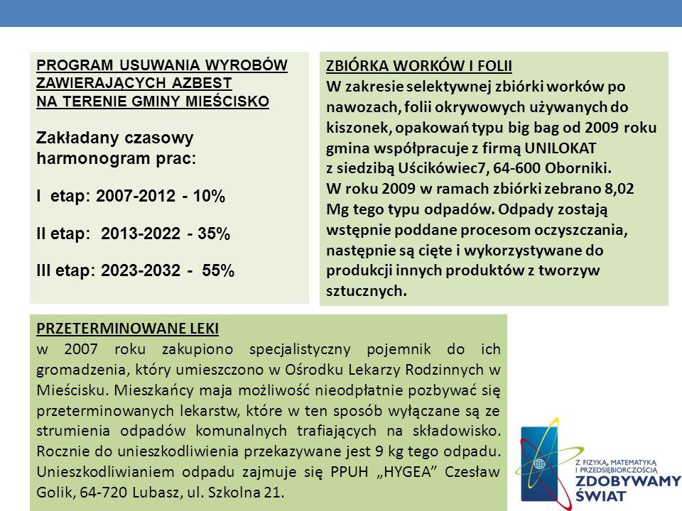 PROGRAM USUWANIA WYROBÓW ZAWIERAJĄCYCH AZBEST NA TERENIE GMINY MIEŚCISKO Zakładany czasowy harmonogram prac: I etap: 2007-2012 - 10% II etap: 2013-202