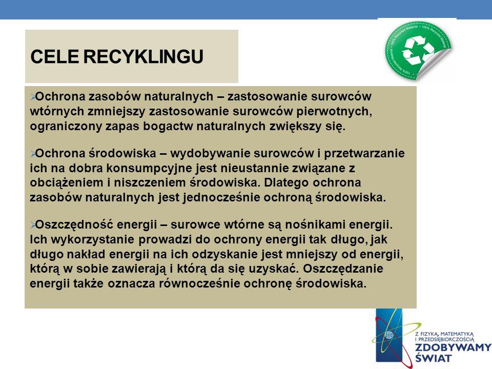 CELE RECYKLINGU Ochrona zasobów naturalnych – zastosowanie surowców wtórnych zmniejszy zastosowanie surowców pierwotnych, ograniczony zapas bogactw na