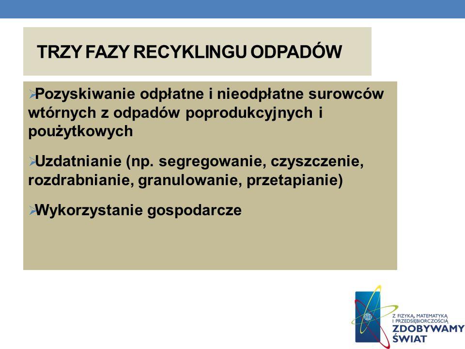 TRZY FAZY RECYKLINGU ODPADÓW Pozyskiwanie odpłatne i nieodpłatne surowców wtórnych z odpadów poprodukcyjnych i poużytkowych Uzdatnianie (np. segregowa