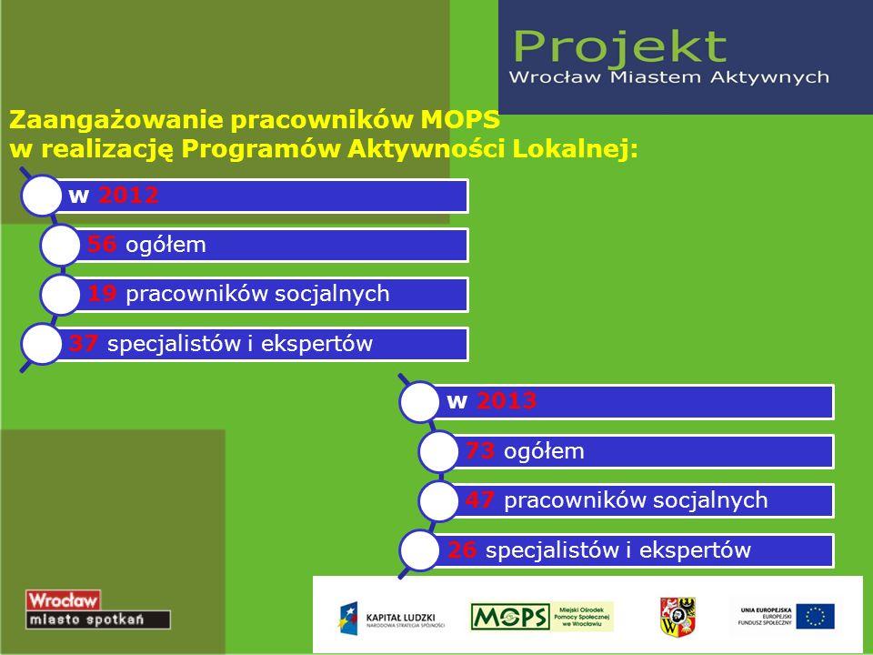 Zaangażowanie pracowników MOPS w realizację Programów Aktywności Lokalnej: w 2012 56 ogółem 19 pracowników socjalnych 37 specjalistów i ekspertów w 2013 73 ogółem 47 pracowników socjalnych 26 specjalistów i ekspertów