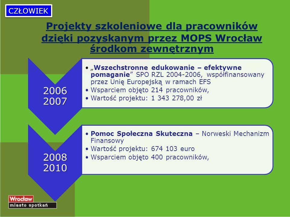 Projekty szkoleniowe dla pracowników dzięki pozyskanym przez MOPS Wrocław środkom zewnętrznym CZŁOWIEK 2006 2007 Wszechstronne edukowanie – efektywne pomaganie SPO RZL 2004-2006, współfinansowany przez Unię Europejską w ramach EFS Wsparciem objęto 214 pracowników, Wartość projektu: 1 343 278,00 zł 2008 2010 Pomoc Społeczna Skuteczna – Norweski Mechanizm Finansowy Wartość projektu: 674 103 euro Wsparciem objęto 400 pracowników,