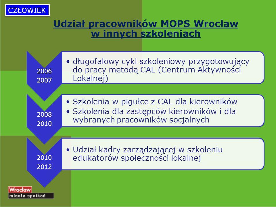CZŁOWIEK 20062007 długofalowy cykl szkoleniowy przygotowujący do pracy metodą CAL (Centrum Aktywności Lokalnej) 20082010 Szkolenia w pigułce z CAL dla