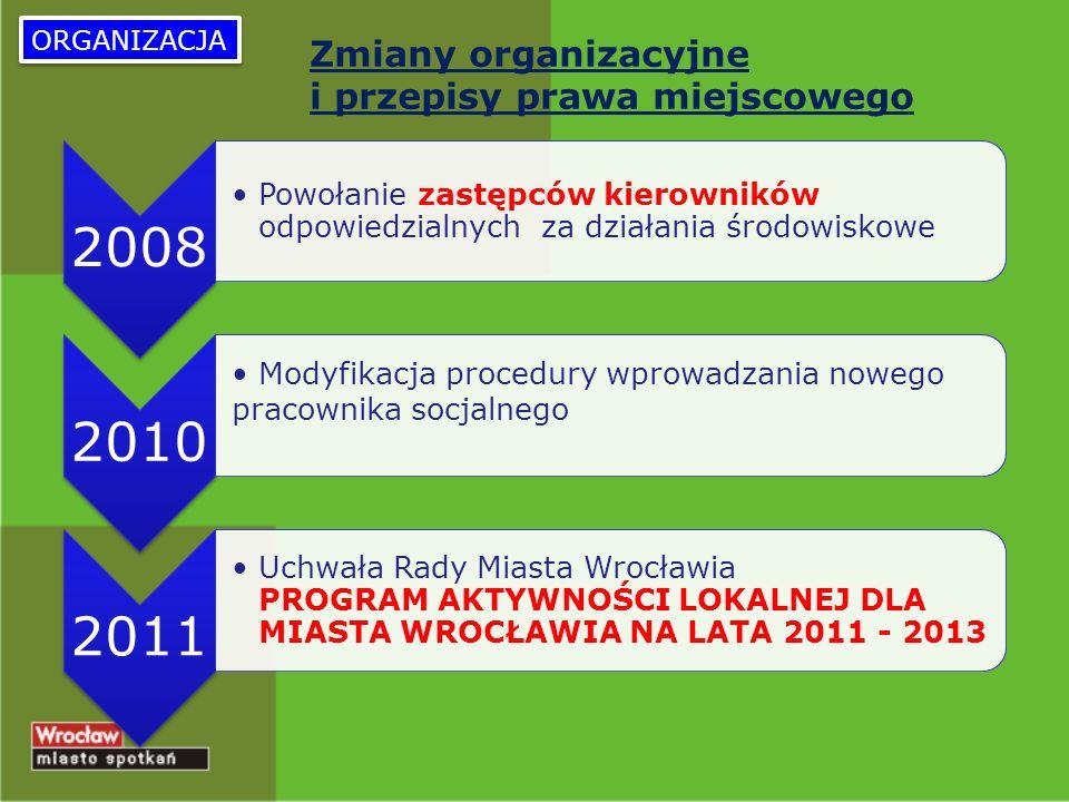 Zmiany organizacyjne i przepisy prawa miejscowego 2008 Powołanie zastępców kierowników odpowiedzialnych za działania środowiskowe 2010 Modyfikacja procedury wprowadzania nowego pracownika socjalnego 2011 Uchwała Rady Miasta Wrocławia PROGRAM AKTYWNOŚCI LOKALNEJ DLA MIASTA WROCŁAWIA NA LATA 2011 - 2013 ORGANIZACJA