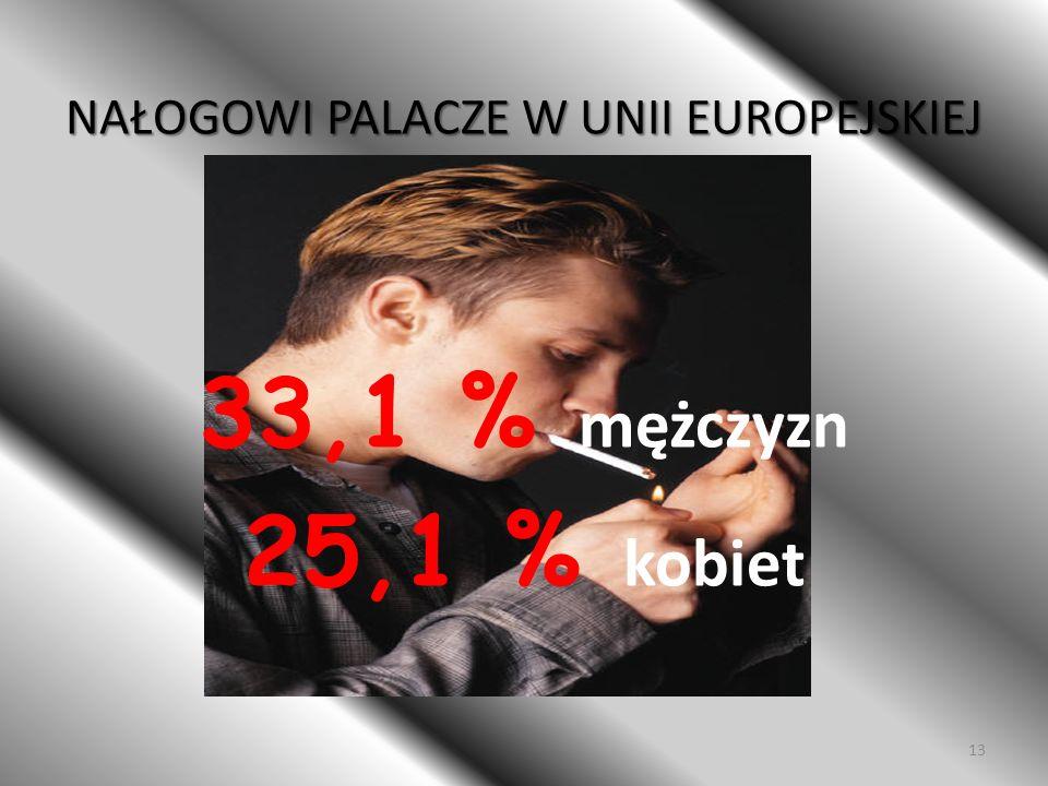 KONSUMPCJA PAPIEROSÓW W Europie obserwuje się największą spośród regionów WHO konsumpcję papierosów produkowanych na jednego mieszkańca. 12
