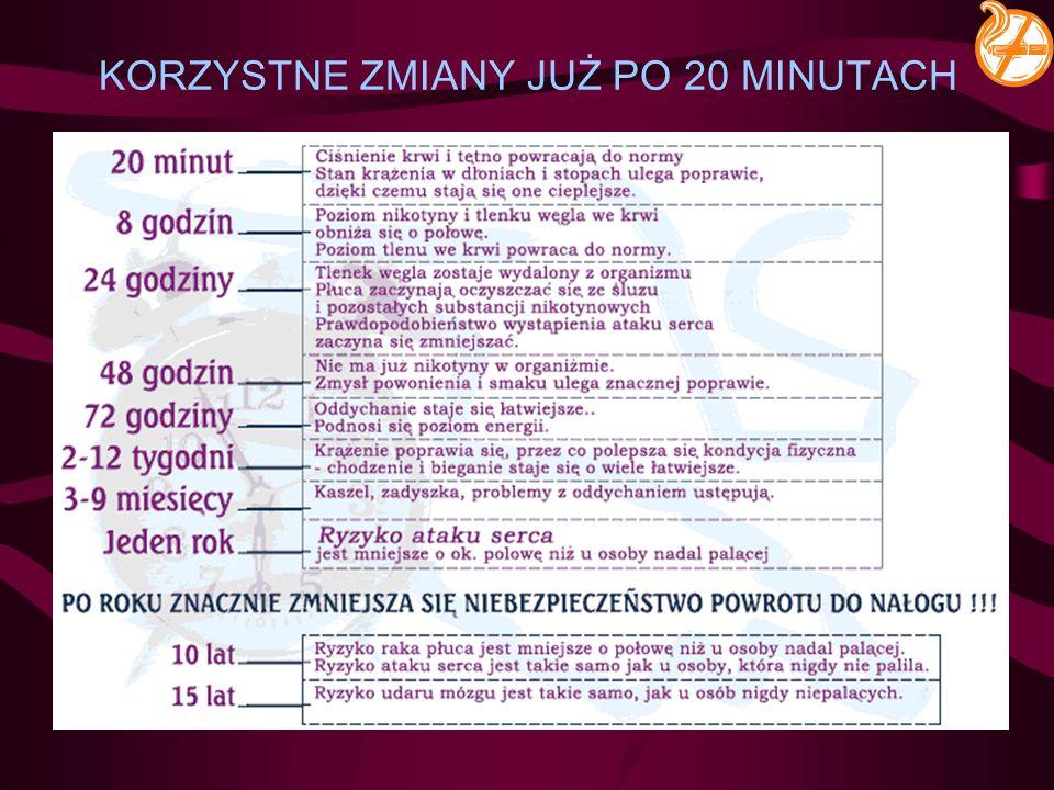 KORZYSTNE ZMIANY JUŻ PO 20 MINUTACH