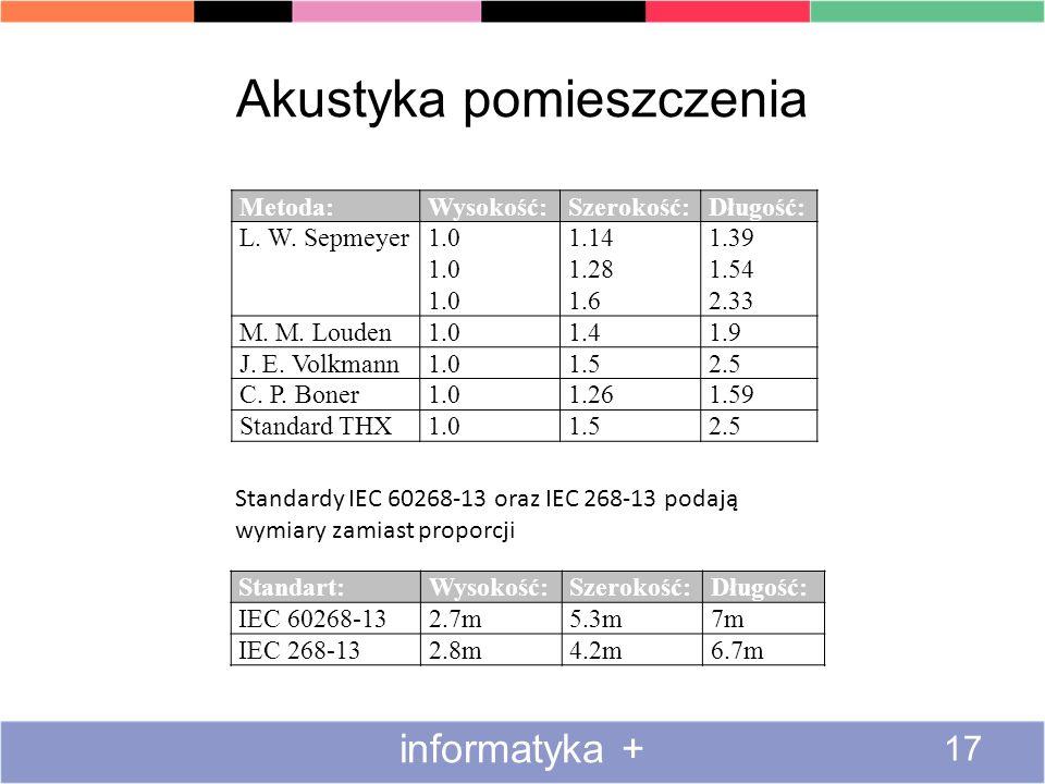 Akustyka pomieszczenia informatyka + 17 Metoda:Wysokość:Szerokość:Długość: L. W. Sepmeyer1.0 1.14 1.28 1.6 1.39 1.54 2.33 M. M. Louden1.01.41.9 J. E.