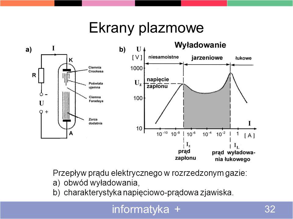 Ekrany plazmowe informatyka + 32 Przepływ prądu elektrycznego w rozrzedzonym gazie: a)obwód wyładowania, b)charakterystyka napięciowo-prądowa zjawiska.