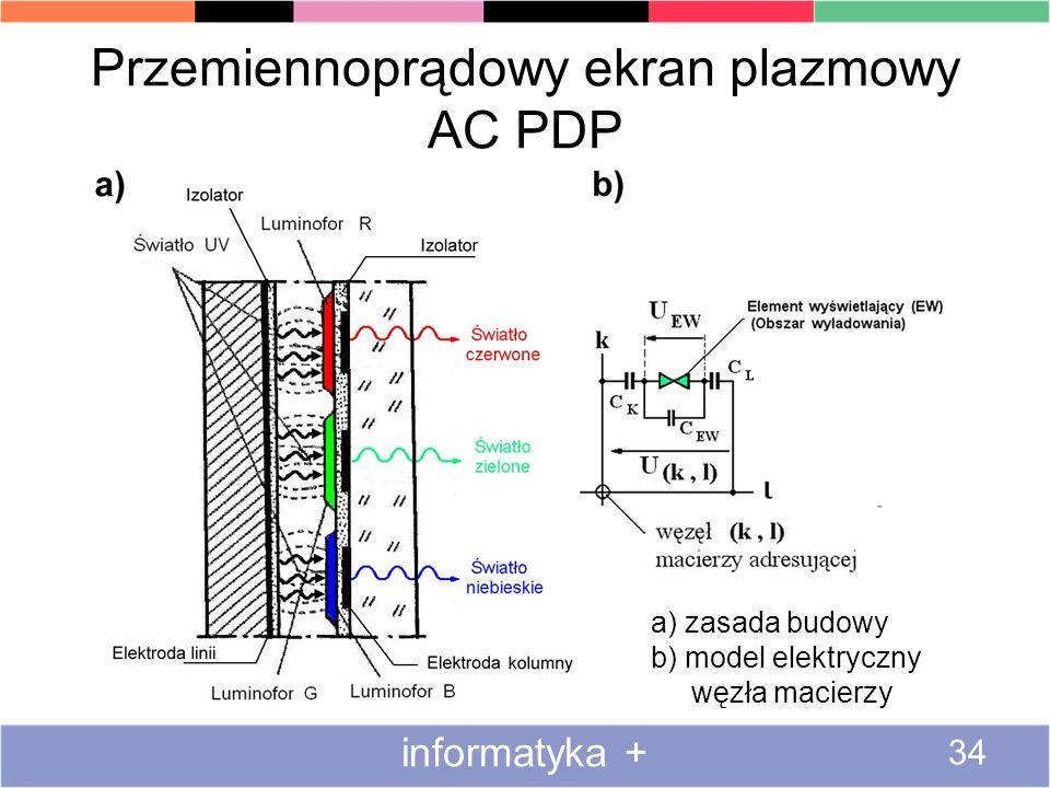 Przemiennoprądowy ekran plazmowy AC PDP informatyka + 34 a) zasada budowy b) model elektryczny węzła macierzy