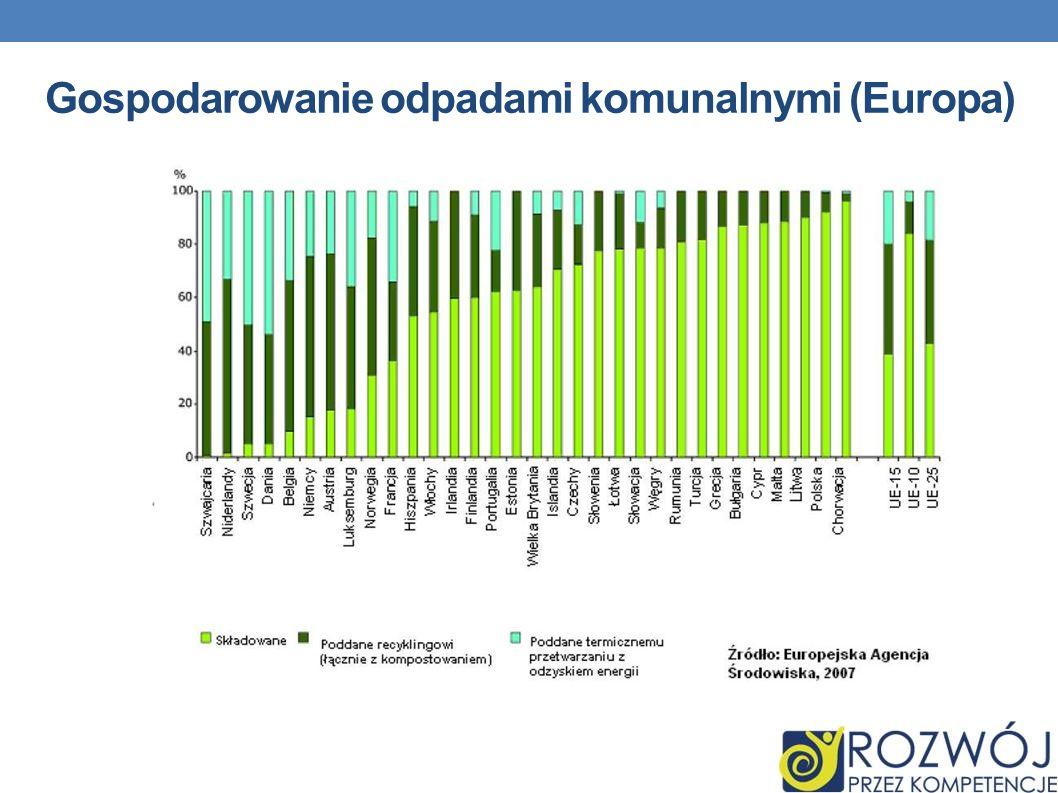 Gospodarowanie odpadami komunalnymi (Europa)