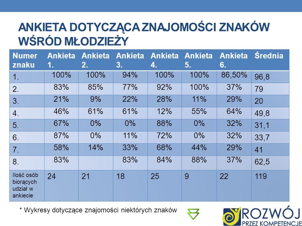 ANKIETA DOTYCZĄCA ZNAJOMOŚCI ZNAKÓW WŚRÓD MŁODZIEŻY Numer znaku Ankieta 1. Ankieta 2. Ankieta 3. Ankieta 4. Ankieta 5. Ankieta 6. Średnia 1. 100% 94%1