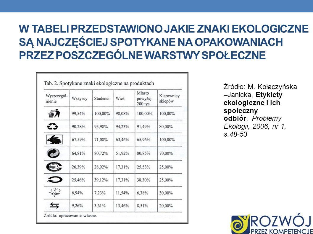 W TABELI PRZEDSTAWIONO JAKIE ZNAKI EKOLOGICZNE SĄ NAJCZĘŚCIEJ SPOTYKANE NA OPAKOWANIACH PRZEZ POSZCZEGÓLNE WARSTWY SPOŁECZNE Źródło: M. Kołaczyńska –J