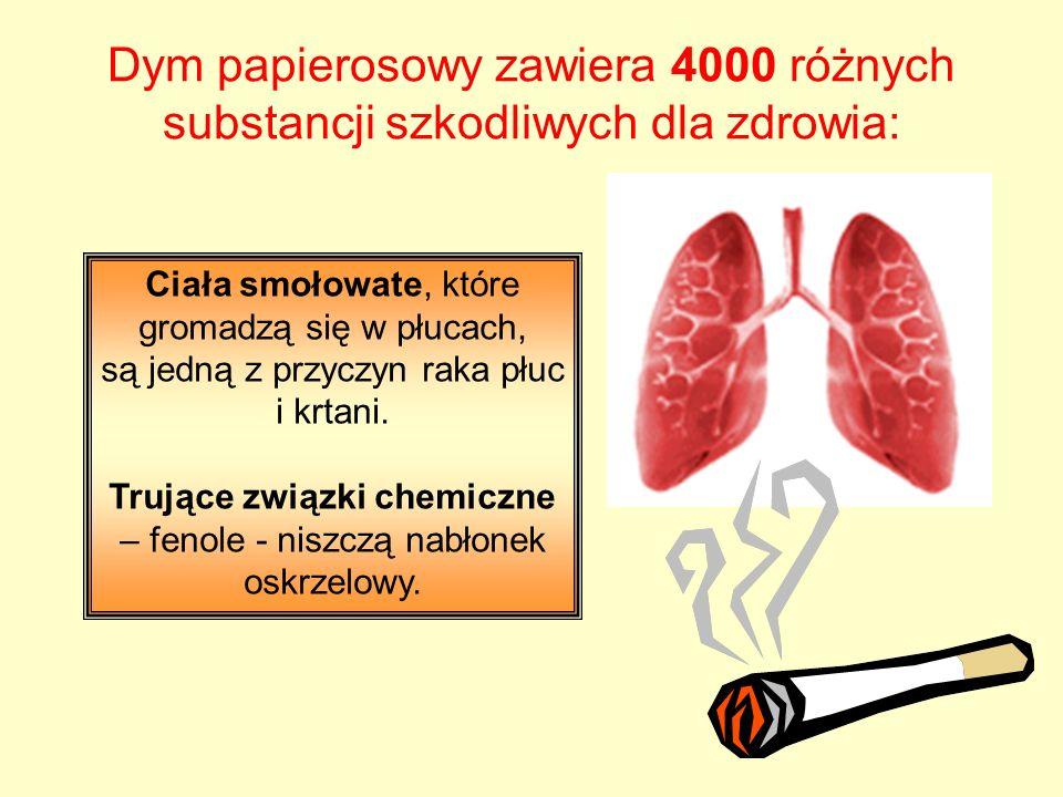 Dym papierosowy zawiera 4000 różnych substancji szkodliwych dla zdrowia: Ciała smołowate, które gromadzą się w płucach, są jedną z przyczyn raka płuc i krtani.