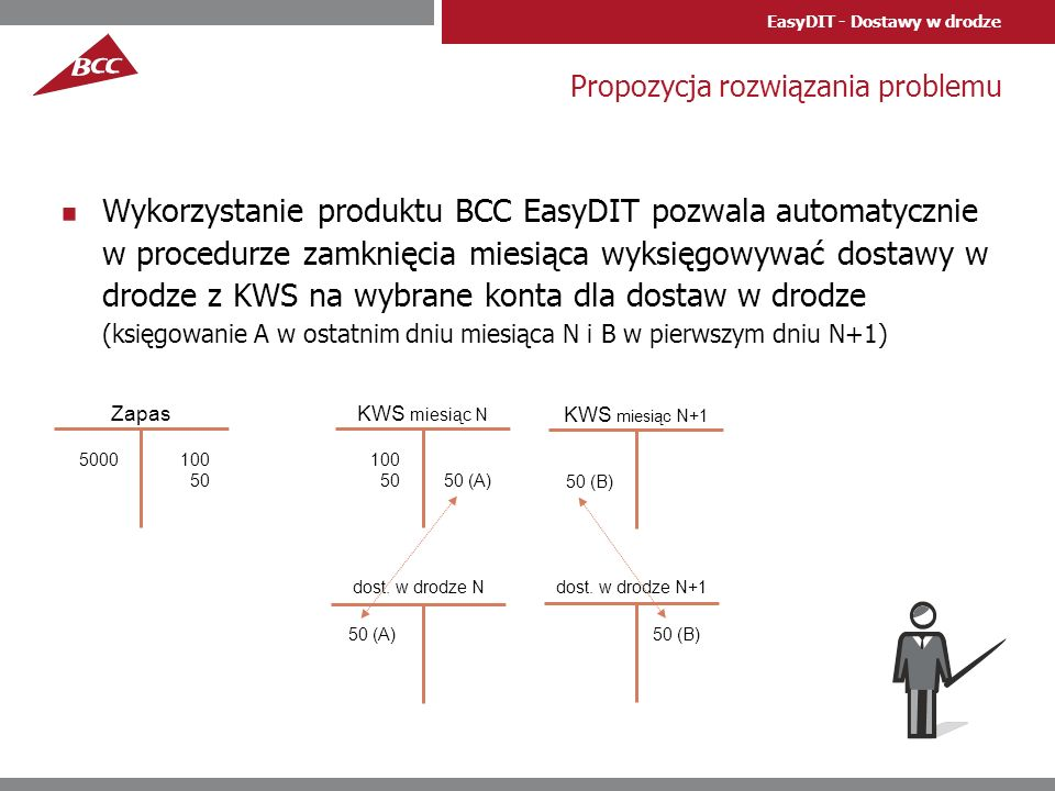 EasyDIT - Dostawy w drodze Propozycja rozwiązania problemu Wykorzystanie produktu BCC EasyDIT pozwala automatycznie w procedurze zamknięcia miesiąca w