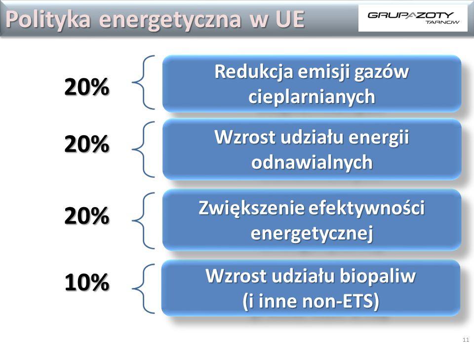 1120% 20% 20% 10% Redukcja emisji gazów cieplarnianych Wzrost udziału biopaliw (i inne non-ETS) Wzrost udziału biopaliw (i inne non-ETS) Zwiększenie efektywności energetycznej Wzrost udziału energii odnawialnych Polityka energetyczna w UE