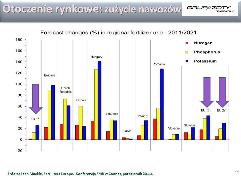 17 Otoczenie rynkowe: zużycie nawozów Źródło: Sean Mackle, Fertilizers Europe.