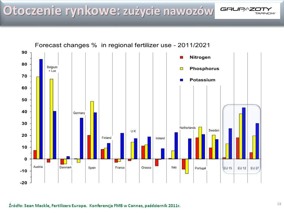 18 Otoczenie rynkowe: zużycie nawozów Źródło: Sean Mackle, Fertilizers Europe. Konferencja FMB w Cannes, październik 2011r.