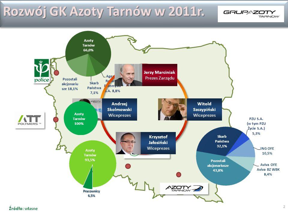 2 Rozwój GK Azoty Tarnów w 2011r.