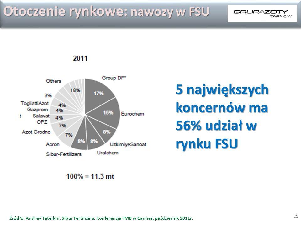 21 5 największych koncernów ma 56% udział w rynku FSU Otoczenie rynkowe: nawozy w FSU Źródło: Andrey Teterkin. Sibur Fertilizers. Konferencja FMB w Ca