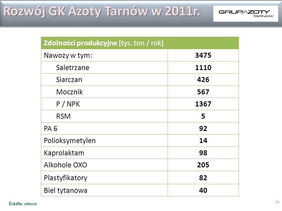 24 Rozwój GK Azoty Tarnów w 2011r. Zdolności produkcyjne [tys. ton / rok] Nawozy w tym:3475 Saletrzane1110 Siarczan426 Mocznik567 P / NPK1367 RSM5 PA