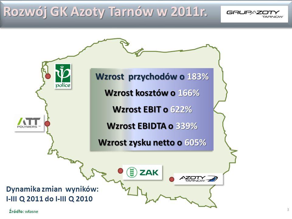 3 Dynamika zmian wyników: I-III Q 2011 do I-III Q 2010 Rozwój GK Azoty Tarnów w 2011r. Źródło: własne