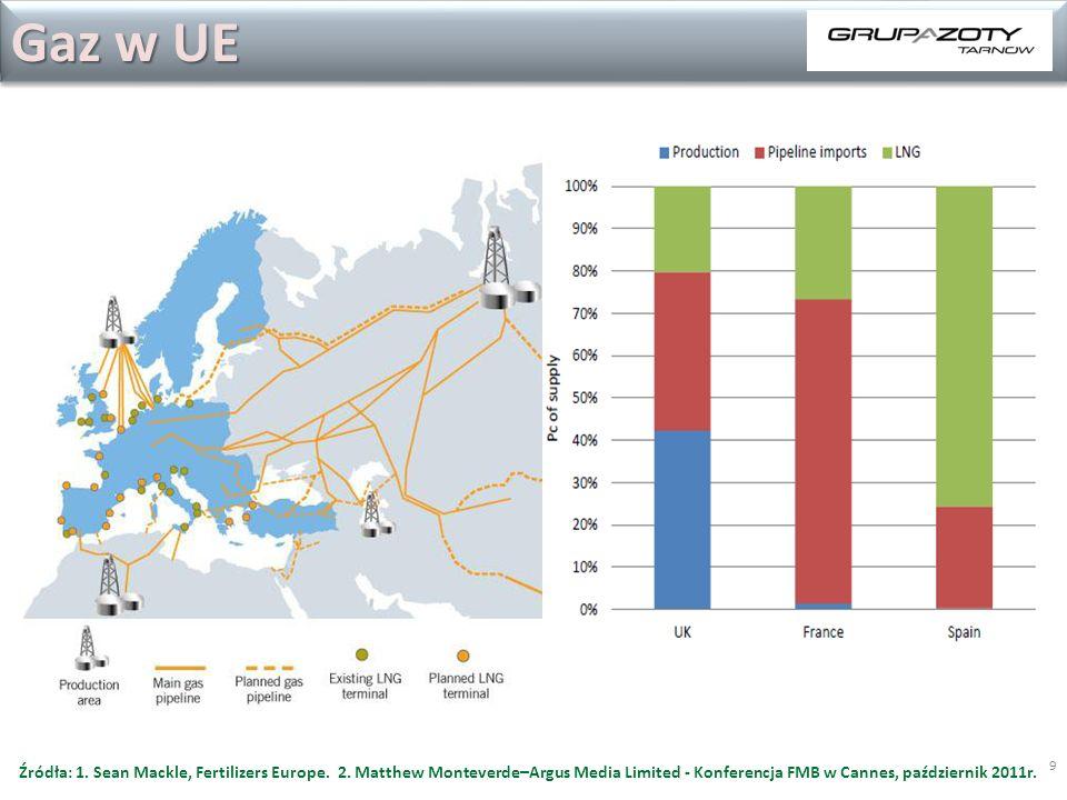 9 Gaz w UE Źródła: 1.Sean Mackle, Fertilizers Europe.
