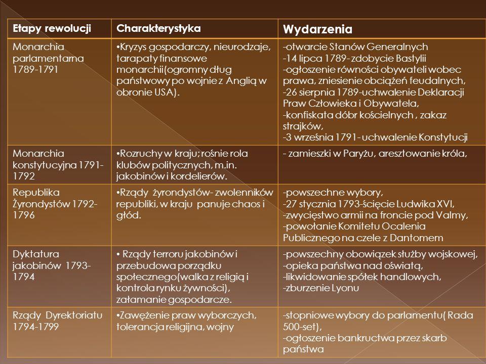 Etapy rewolucjiCharakterystyka Wydarzenia Monarchia parlamentarna 1789-1791 Kryzys gospodarczy, nieurodzaje, tarapaty finansowe monarchii(ogromny dług państwowy po wojnie z Anglią w obronie USA).