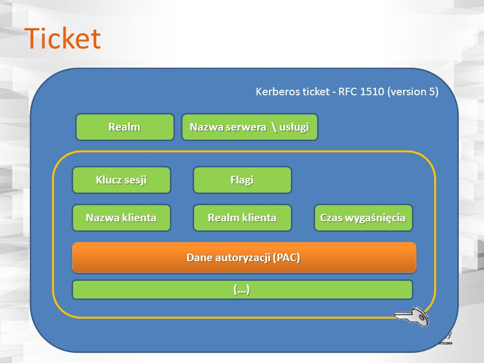 Ticket Kerberos ticket - RFC 1510 (version 5) Realm Nazwa serwera \ usługi Klucz sesji Nazwa klienta Realm klienta Czas wygaśnięcia Dane autoryzacji (