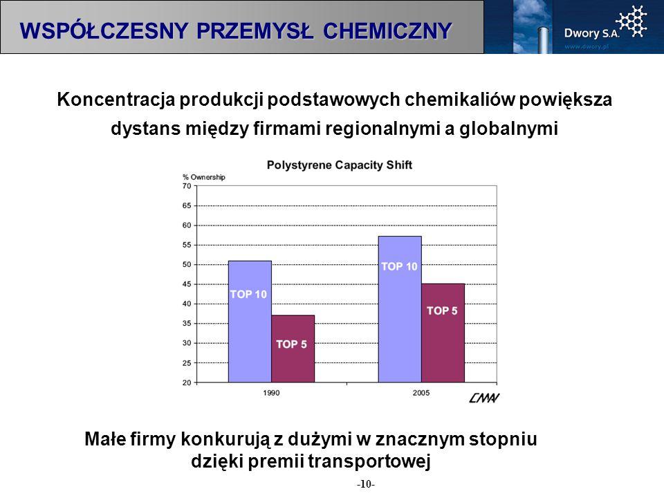 -10- Koncentracja produkcji podstawowych chemikaliów powiększa dystans między firmami regionalnymi a globalnymi Małe firmy konkurują z dużymi w znaczn