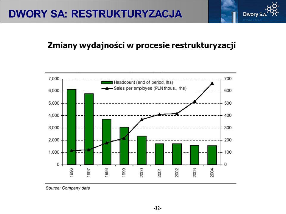 -12- Zmiany wydajności w procesie restrukturyzacji DWORY SA: RESTRUKTURYZACJA