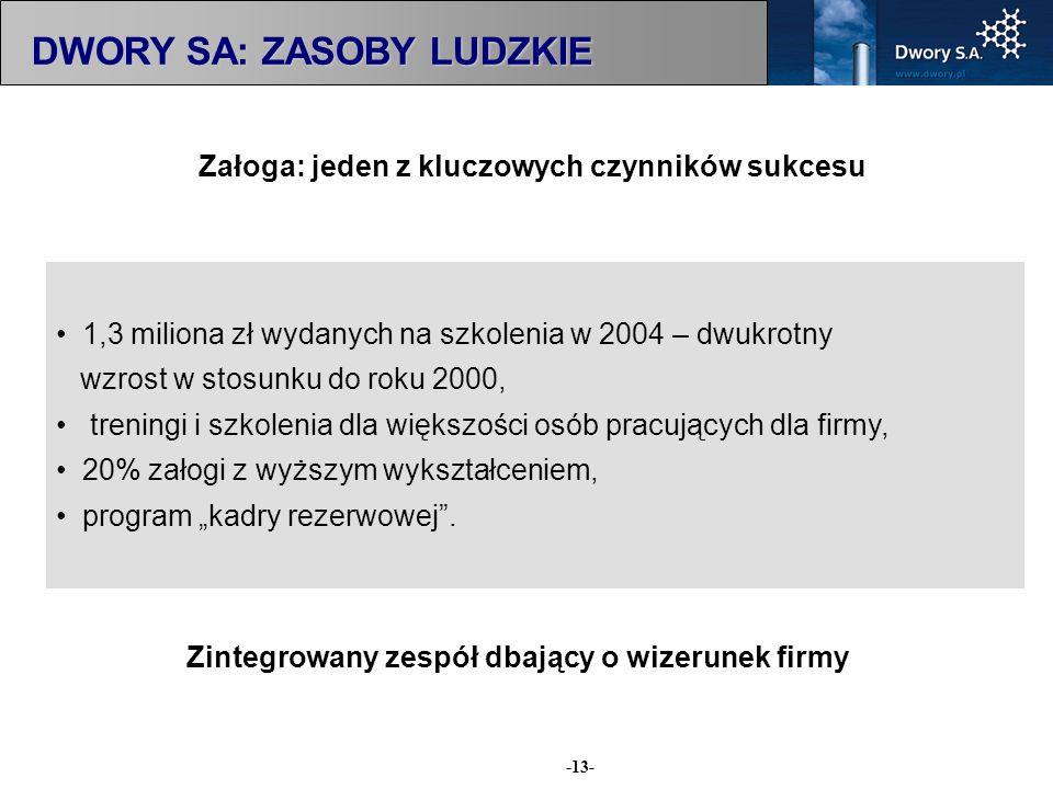 -13- Załoga: jeden z kluczowych czynników sukcesu DWORY SA: ZASOBY LUDZKIE 1,3 miliona zł wydanych na szkolenia w 2004 – dwukrotny wzrost w stosunku d