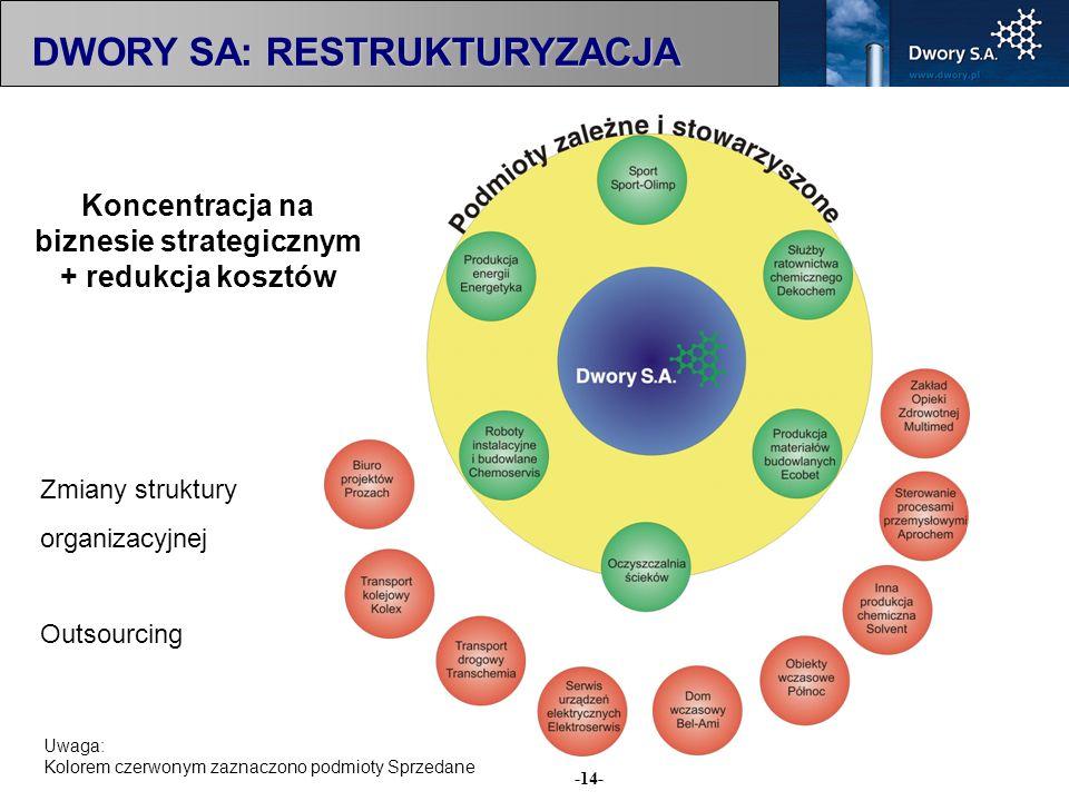 -14- Zmiany struktury organizacyjnej Outsourcing DWORY SA: RESTRUKTURYZACJA Uwaga: Kolorem czerwonym zaznaczono podmioty Sprzedane Koncentracja na biz