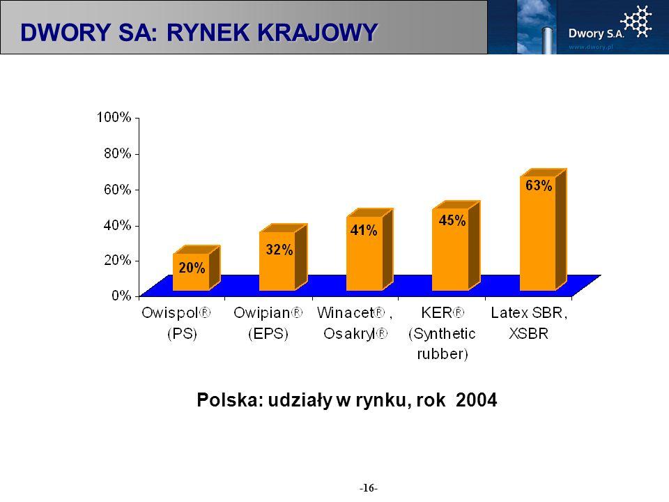 -16- Polska: udziały w rynku, rok 2004 DWORY SA: RYNEK KRAJOWY