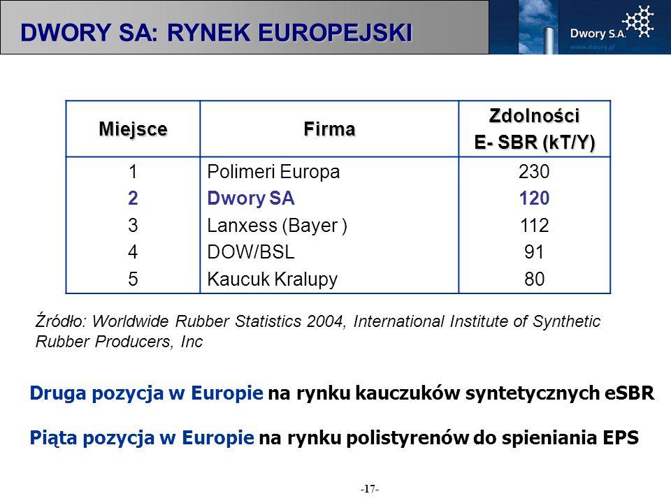 -17- MiejsceFirmaZdolności E- SBR (kT/Y) 1234512345 Polimeri Europa Dwory SA Lanxess (Bayer ) DOW/BSL Kaucuk Kralupy 230 120 112 91 80 Źródło: Worldwi