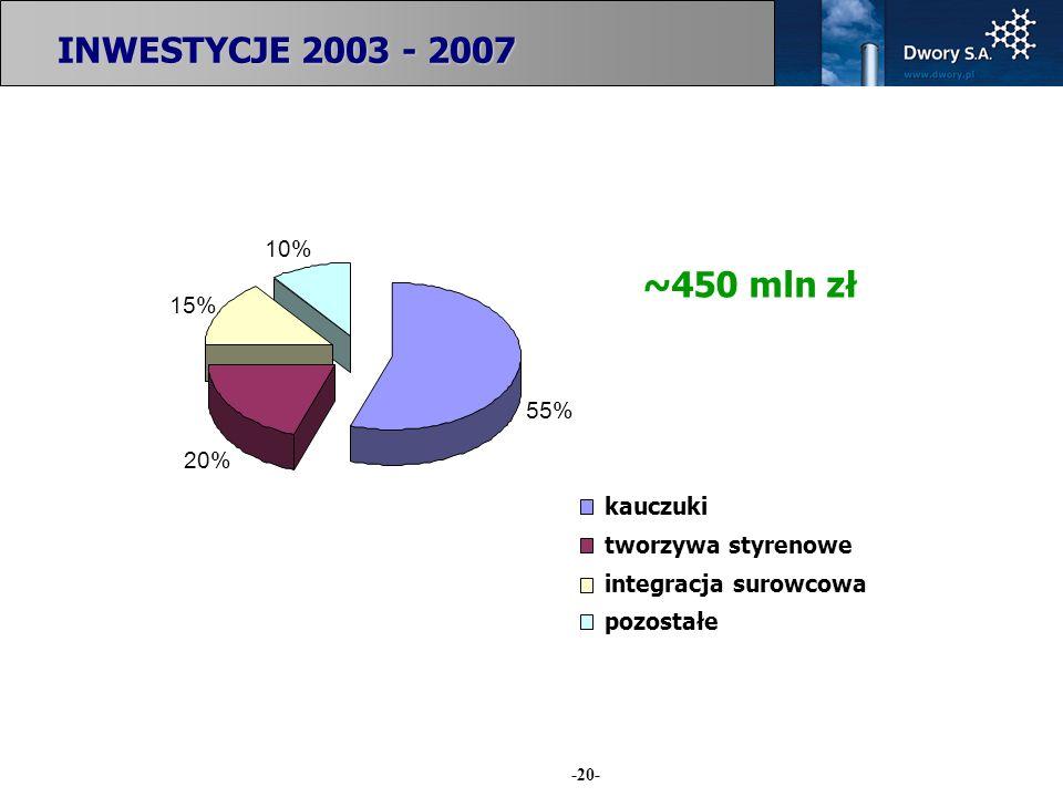 -20- 55% 10% 15% 20% kauczuki tworzywa styrenowe integracja surowcowa pozostałe INWESTYCJE 2003 - 2007 ~450 mln zł