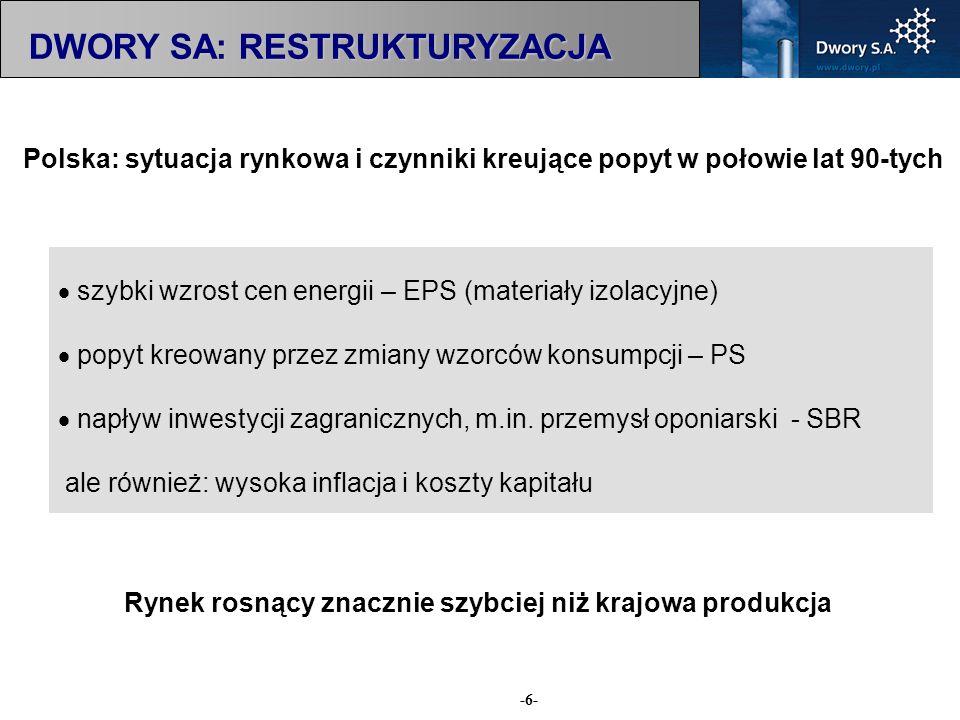 -6- szybki wzrost cen energii – EPS (materiały izolacyjne) popyt kreowany przez zmiany wzorców konsumpcji – PS napływ inwestycji zagranicznych, m.in.