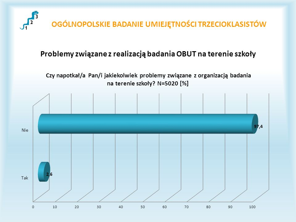 OGÓLNOPOLSKIE BADANIE UMIEJĘTNOŚCI TRZECIOKLASISTÓW Problemy związane z realizacją badania OBUT na terenie szkoły