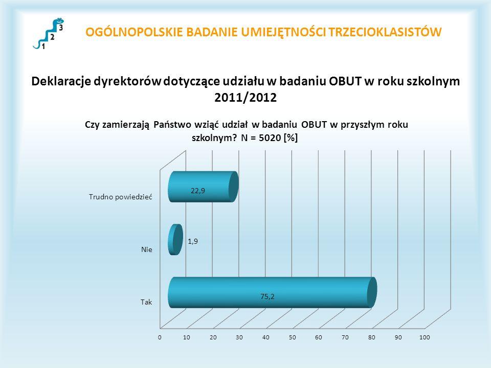 OGÓLNOPOLSKIE BADANIE UMIEJĘTNOŚCI TRZECIOKLASISTÓW Deklaracje dyrektorów dotyczące udziału w badaniu OBUT w roku szkolnym 2011/2012