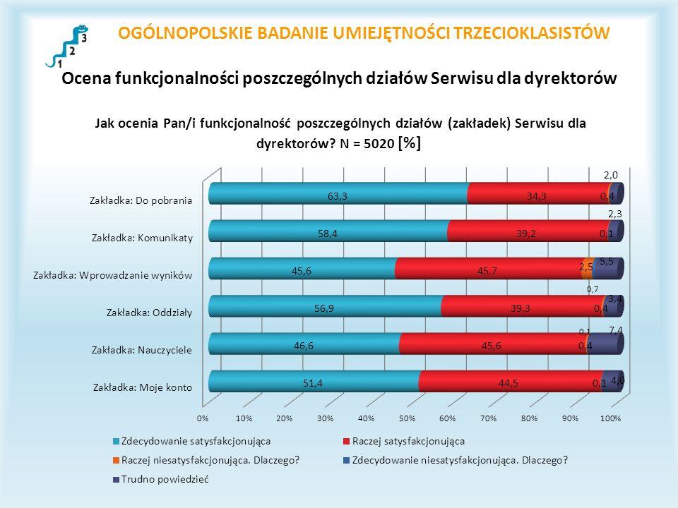 OGÓLNOPOLSKIE BADANIE UMIEJĘTNOŚCI TRZECIOKLASISTÓW Ocena funkcjonalności poszczególnych działów Serwisu dla dyrektorów
