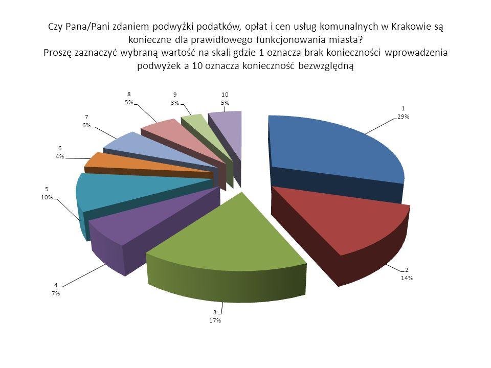 Analizując wykres nr 1 można dojść do wniosku, iż 60 % (pkt.