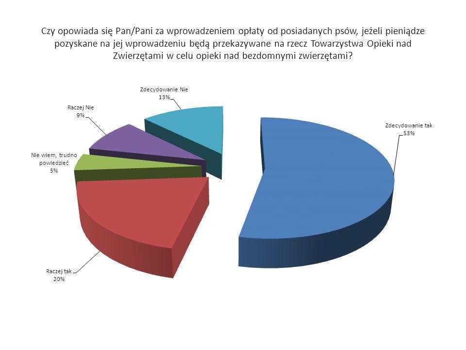Podatek popiera aż 73% krakowian, a przeciwników jest zaledwie 22%.