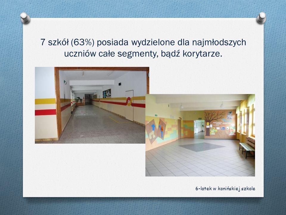 7 szkół (63%) posiada wydzielone dla najmłodszych uczniów całe segmenty, bądź korytarze. 6-latek w konińskiej szkole