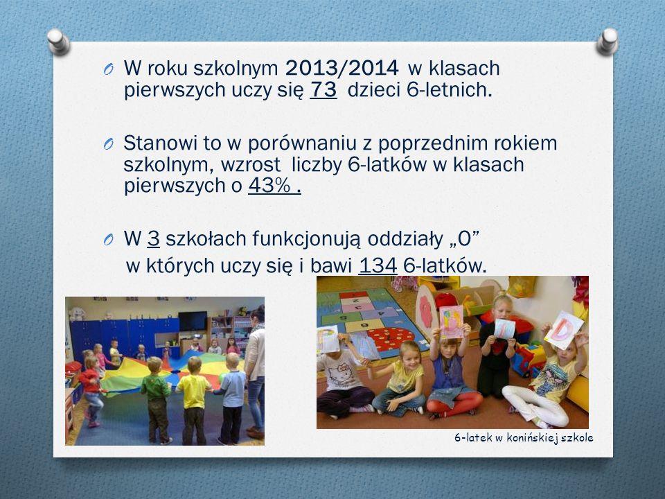 O W roku szkolnym 2013/2014 w klasach pierwszych uczy się 73 dzieci 6-letnich. O Stanowi to w porównaniu z poprzednim rokiem szkolnym, wzrost liczby 6