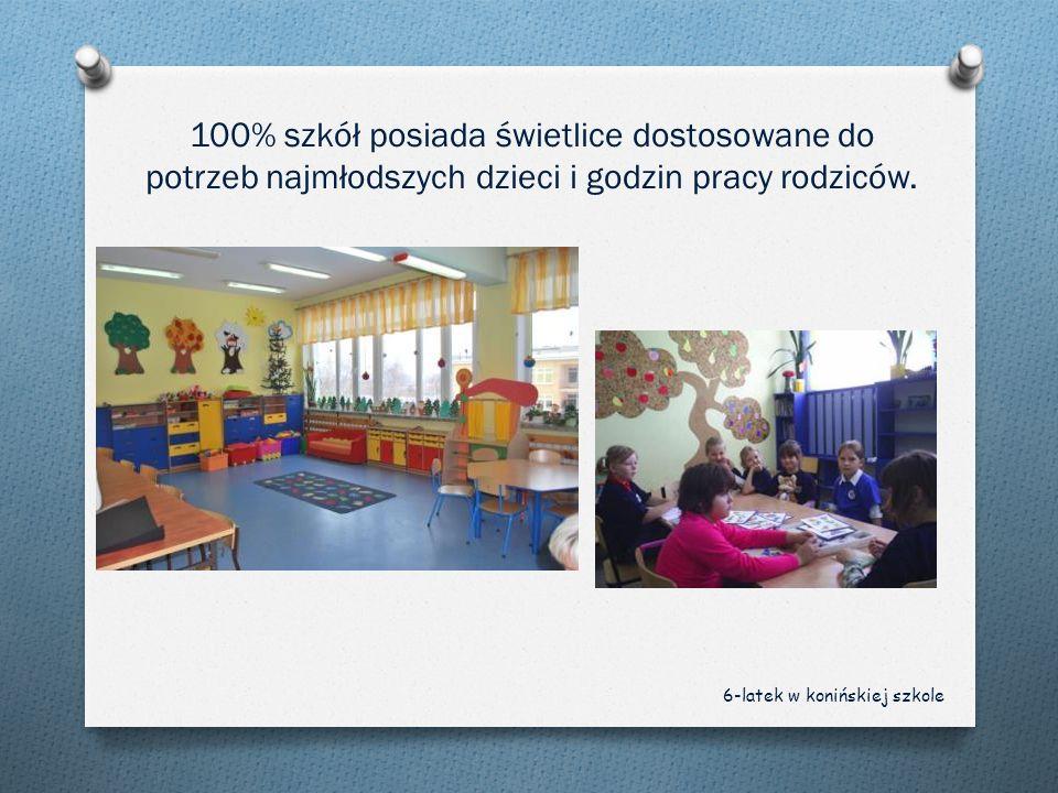 9 szkół (82%) dostosowało klasy dla maluchów.Każda z nich posiada część lekcyjną i rekreacyjną.