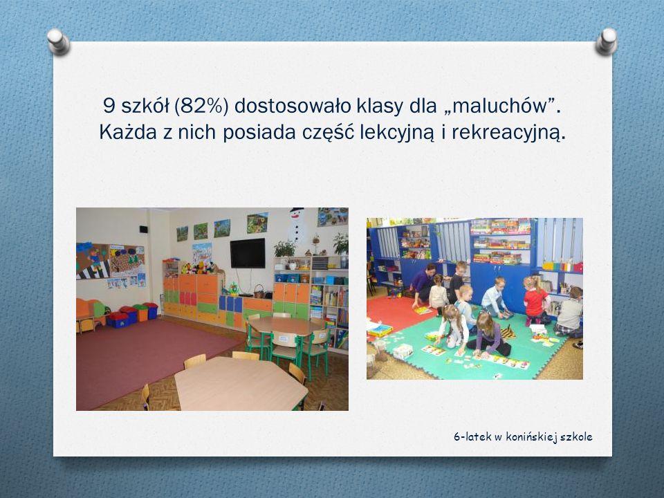 9 szkół (82%) dostosowało klasy dla maluchów. Każda z nich posiada część lekcyjną i rekreacyjną. 6-latek w konińskiej szkole