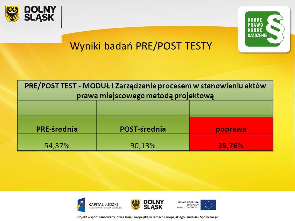 Wyniki badań PRE/POST TESTY